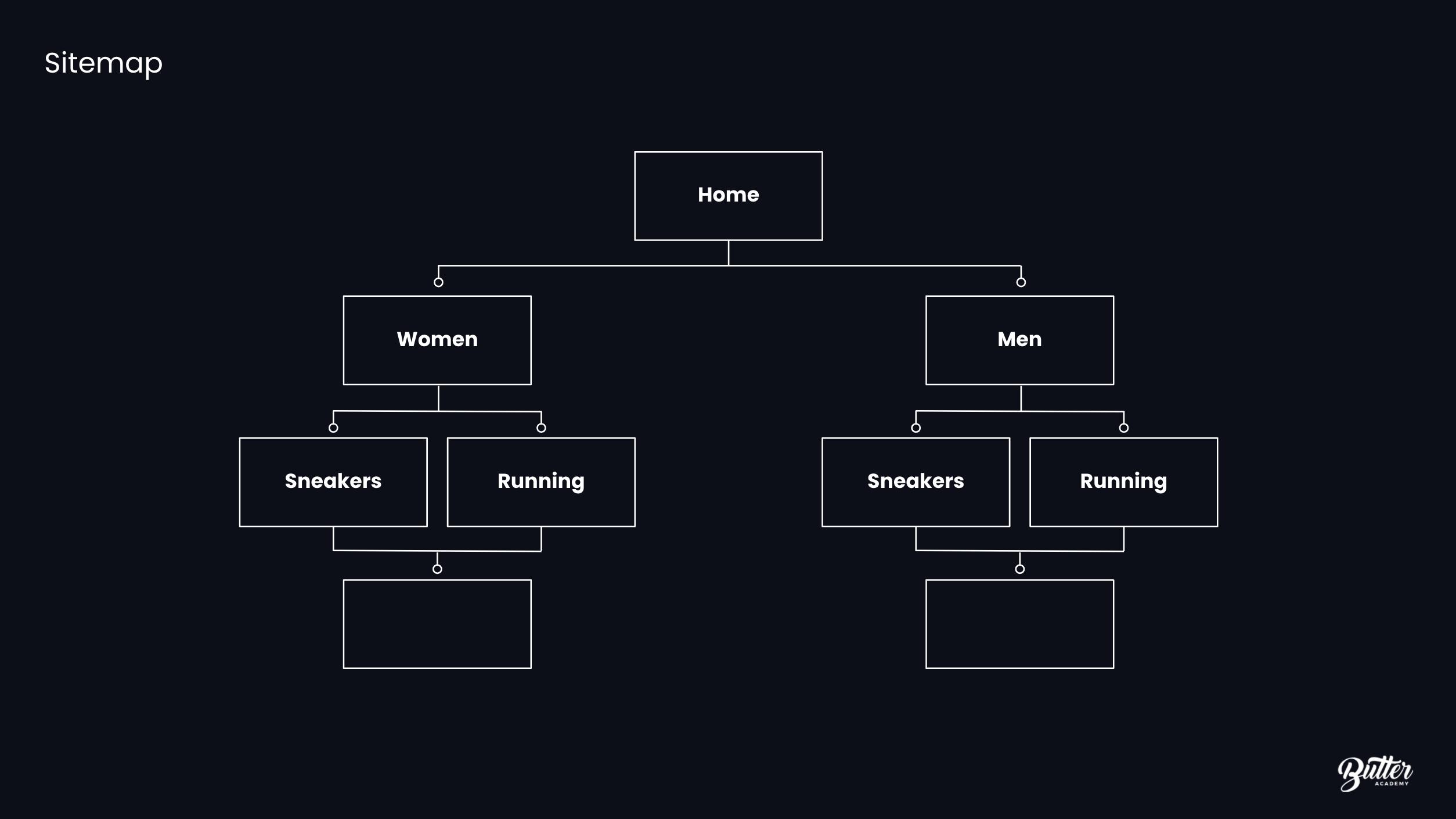 UX Sitemap Subcategories
